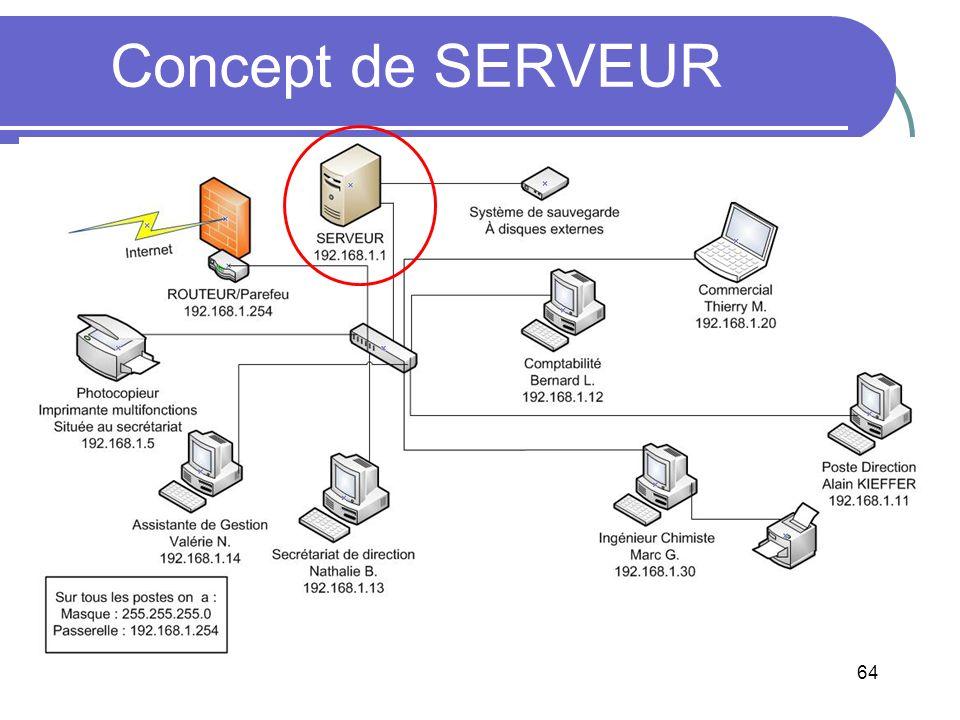 Concept de SERVEUR 64 64
