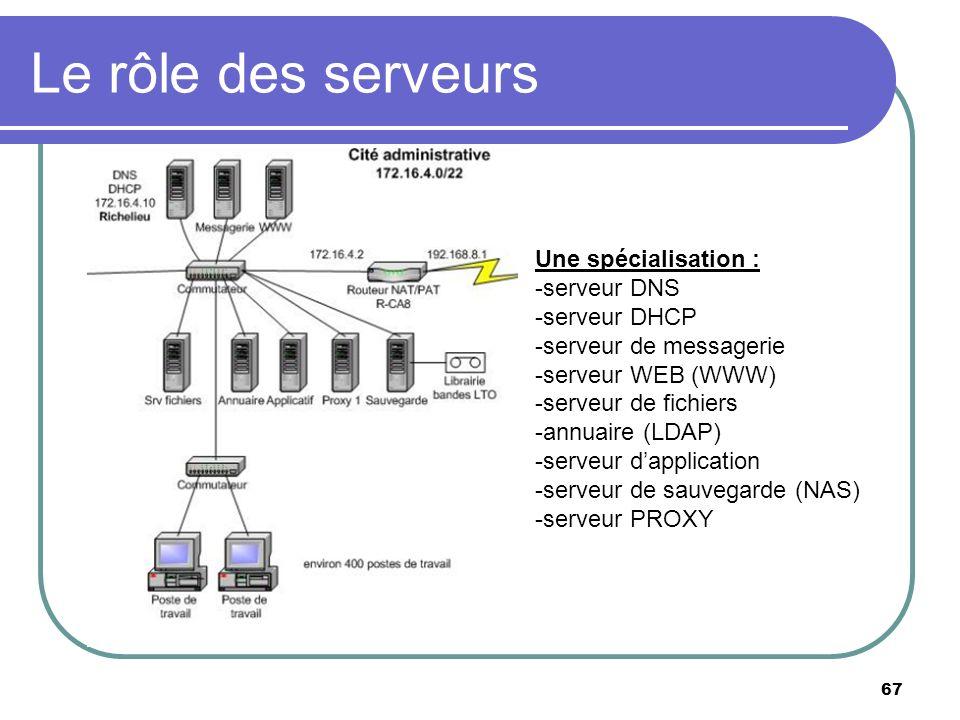 Le rôle des serveurs Une spécialisation : -serveur DNS -serveur DHCP