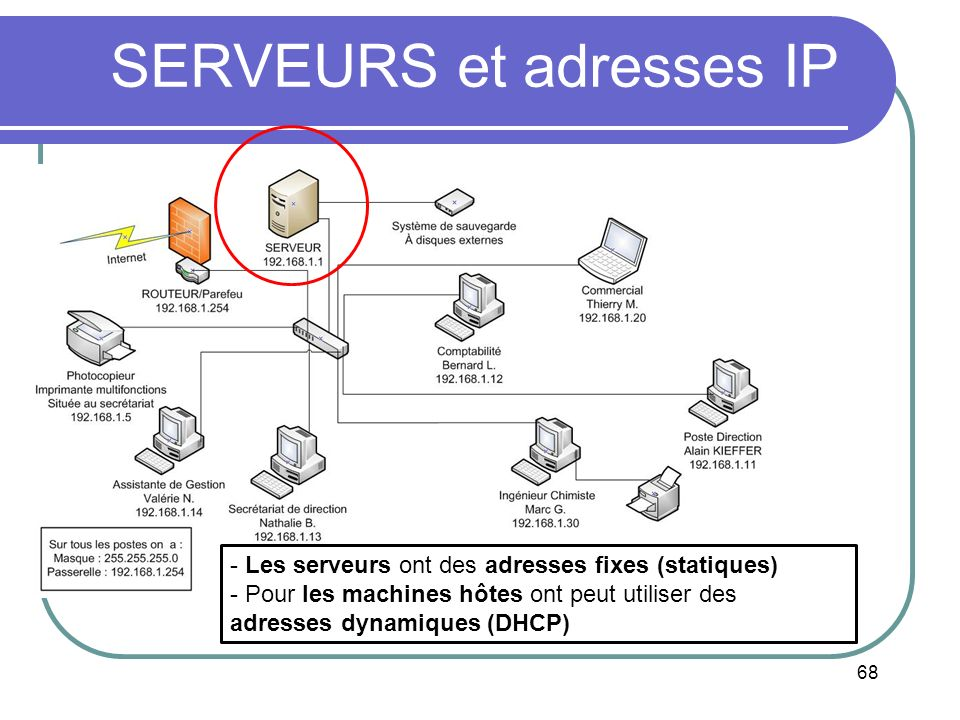 SERVEURS et adresses IP
