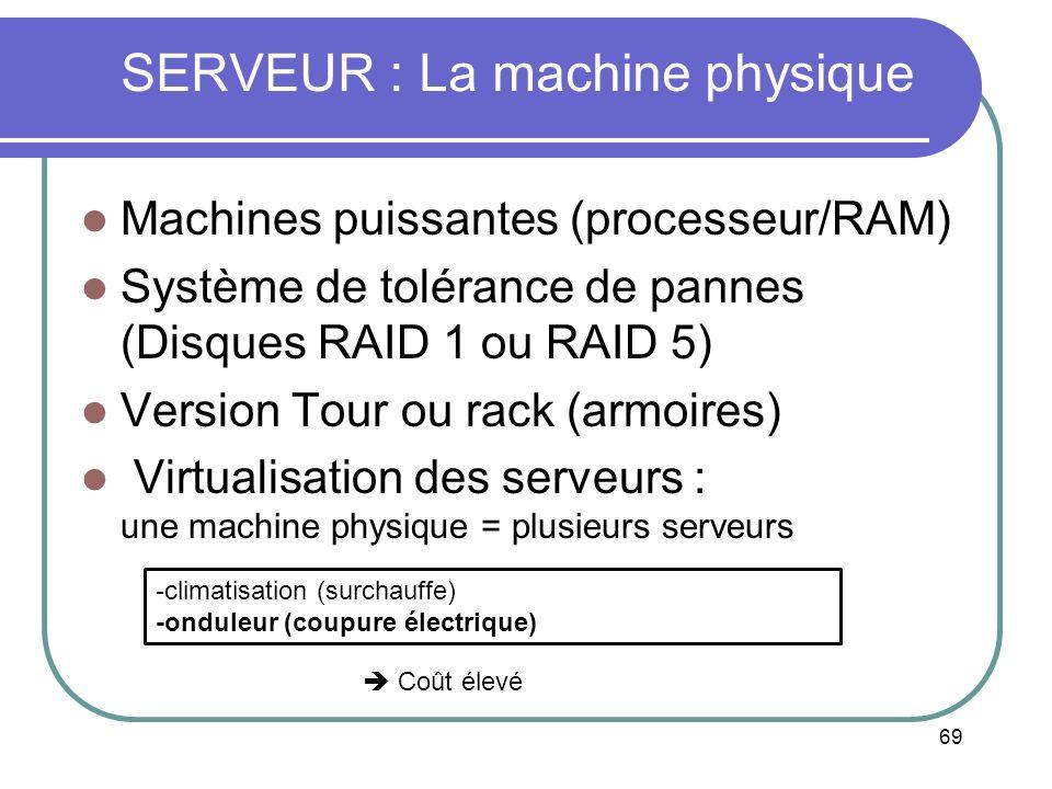 SERVEUR : La machine physique