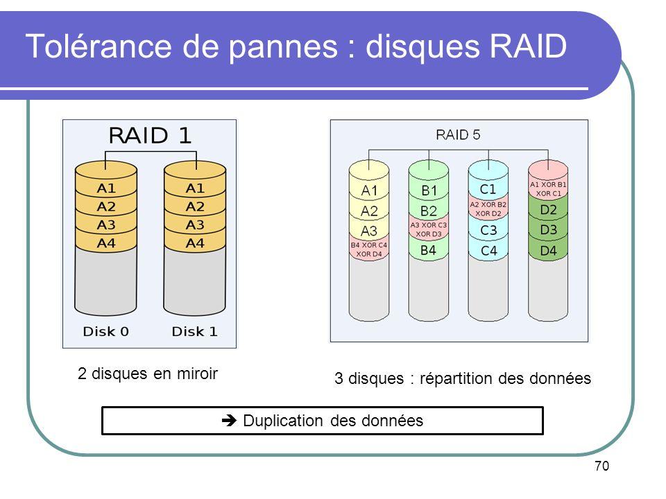 Tolérance de pannes : disques RAID