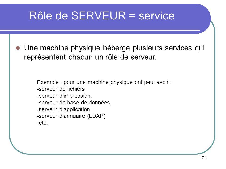 Rôle de SERVEUR = service