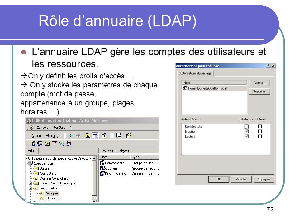 Rôle d'annuaire (LDAP)