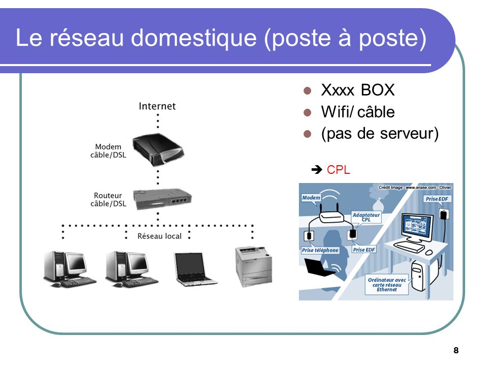 Le réseau domestique (poste à poste)