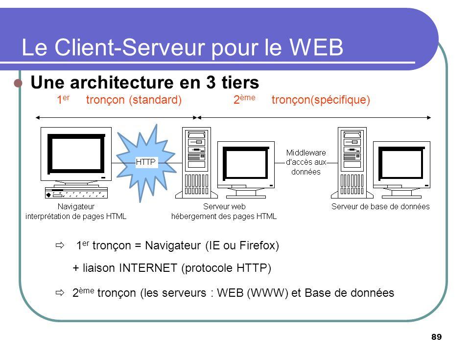 Le Client-Serveur pour le WEB