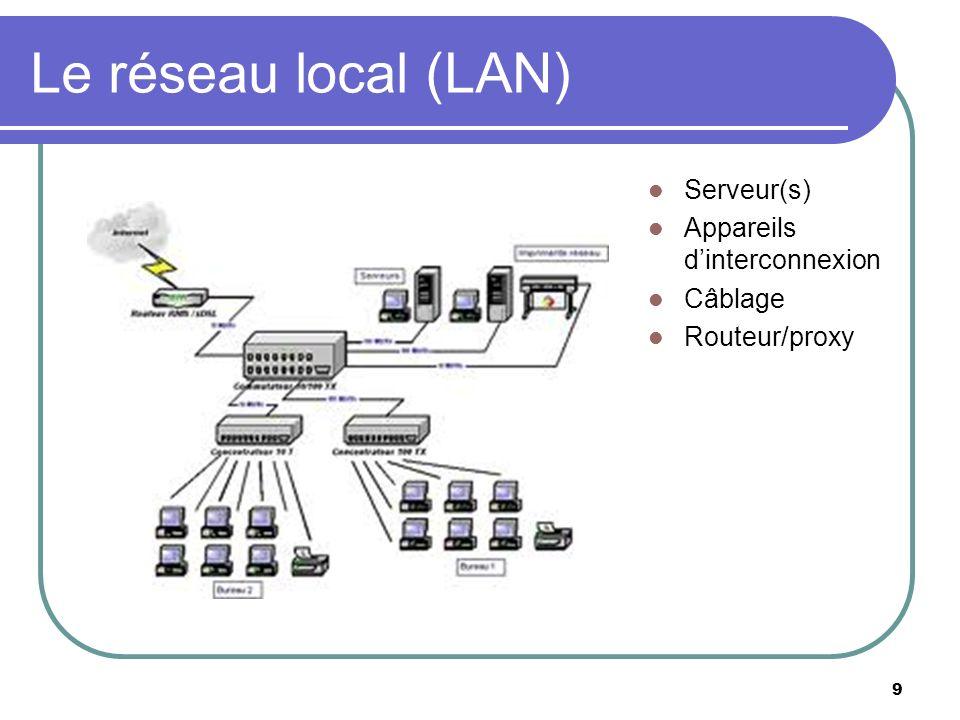 Le réseau local (LAN) Serveur(s) Appareils d'interconnexion Câblage