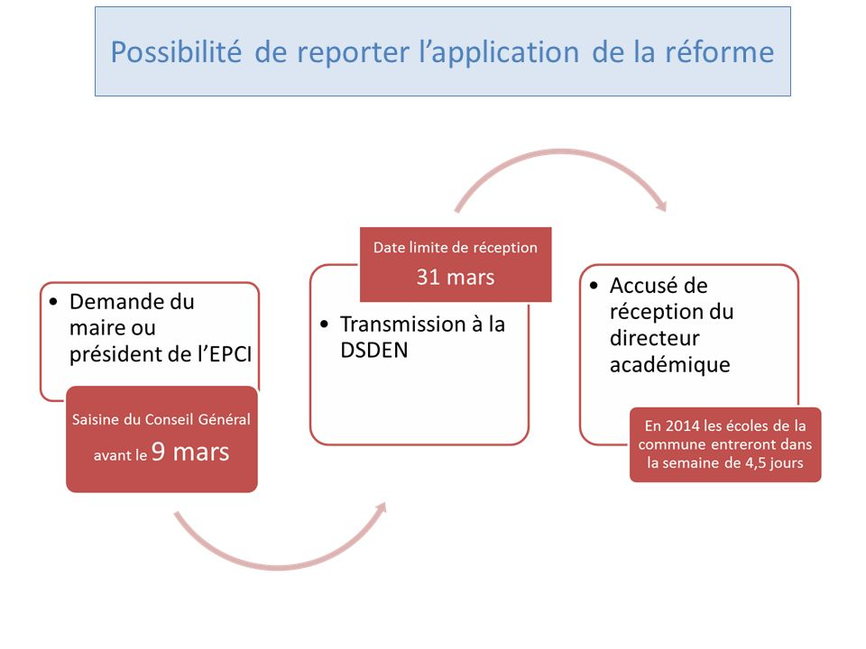 Possibilité de reporter l'application de la réforme
