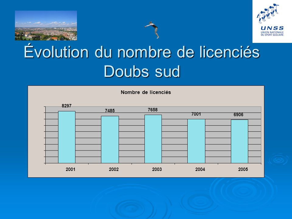 Évolution du nombre de licenciés Doubs sud