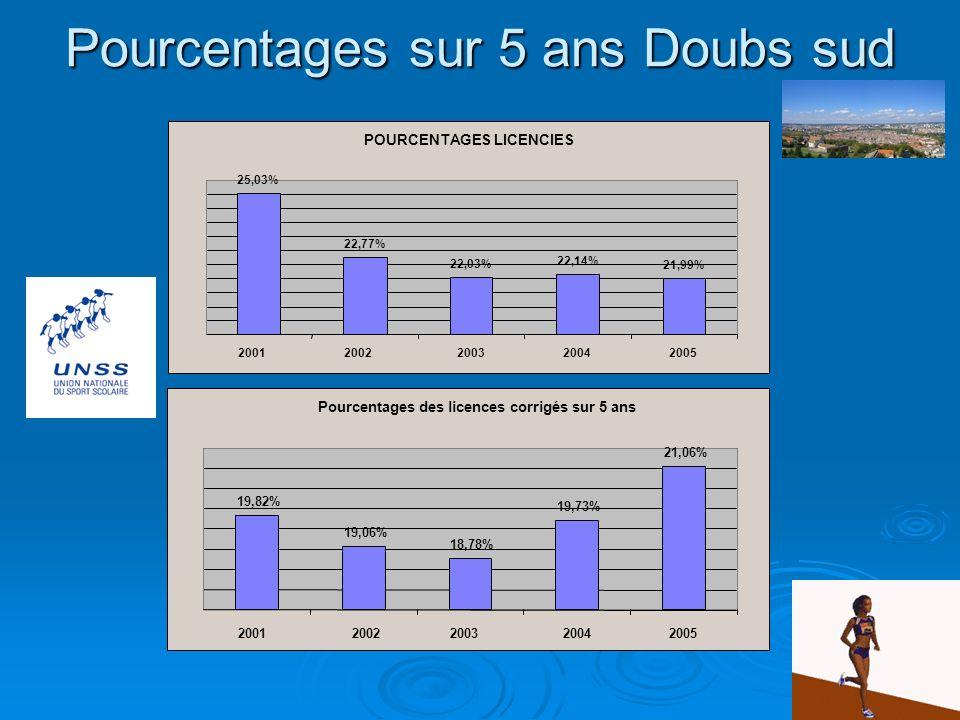 Pourcentages sur 5 ans Doubs sud