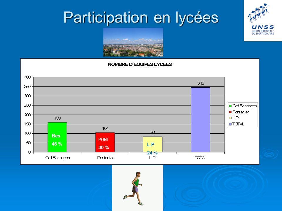 Participation en lycées