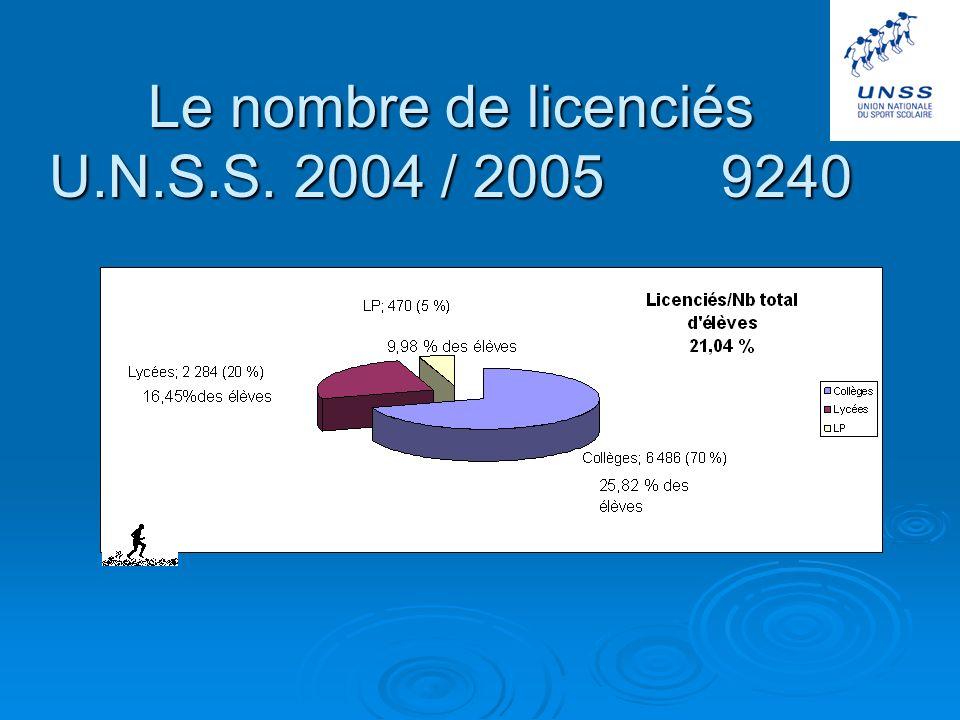 Le nombre de licenciés U.N.S.S. 2004 / 2005 9240