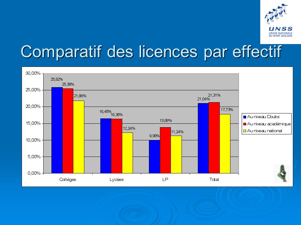Comparatif des licences par effectif