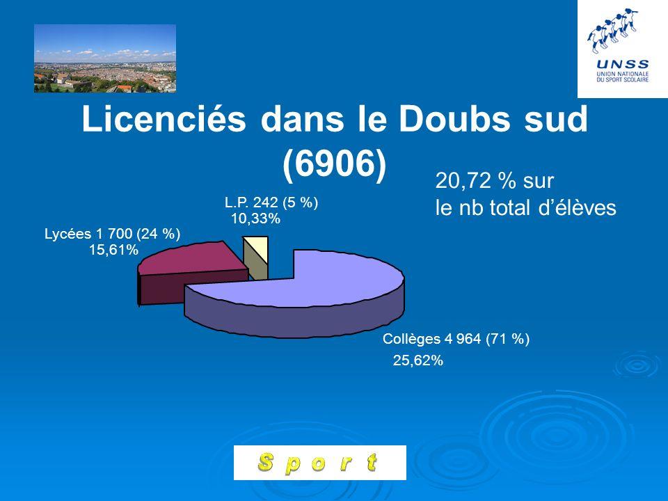 Licenciés dans le Doubs sud (6906)