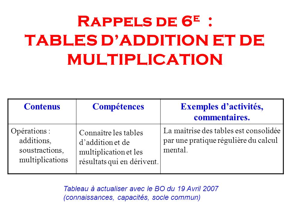 Rappels de 6e : TABLES D'ADDITION ET DE MULTIPLICATION