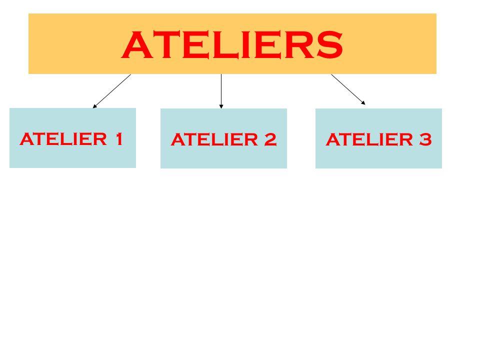 ATELIERS ATELIER 1 ATELIER 2 ATELIER 3