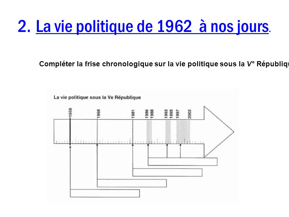 2. La vie politique de 1962 à nos jours.