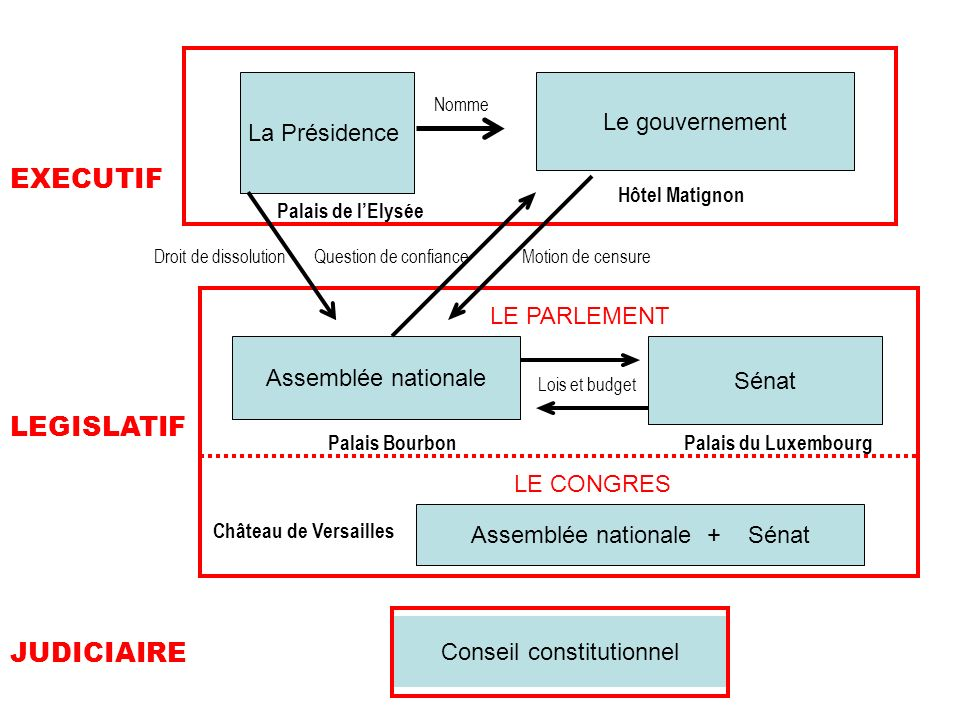 EXECUTIF LEGISLATIF JUDICIAIRE Le gouvernement La Présidence