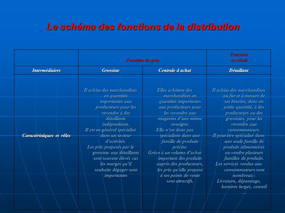 Le schéma des fonctions de la distribution