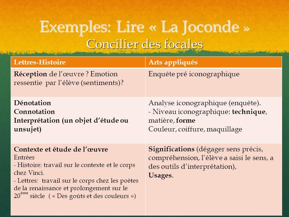 Exemples: Lire « La Joconde » Concilier des focales