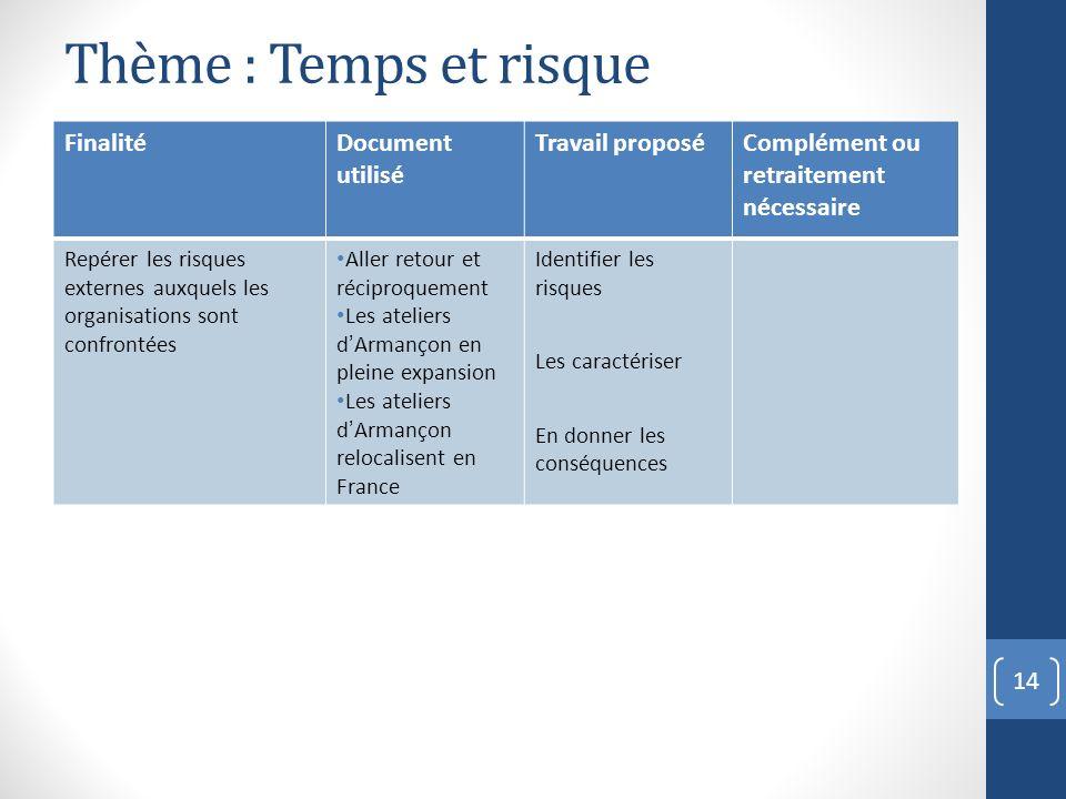 Thème : Temps et risque Finalité Document utilisé Travail proposé