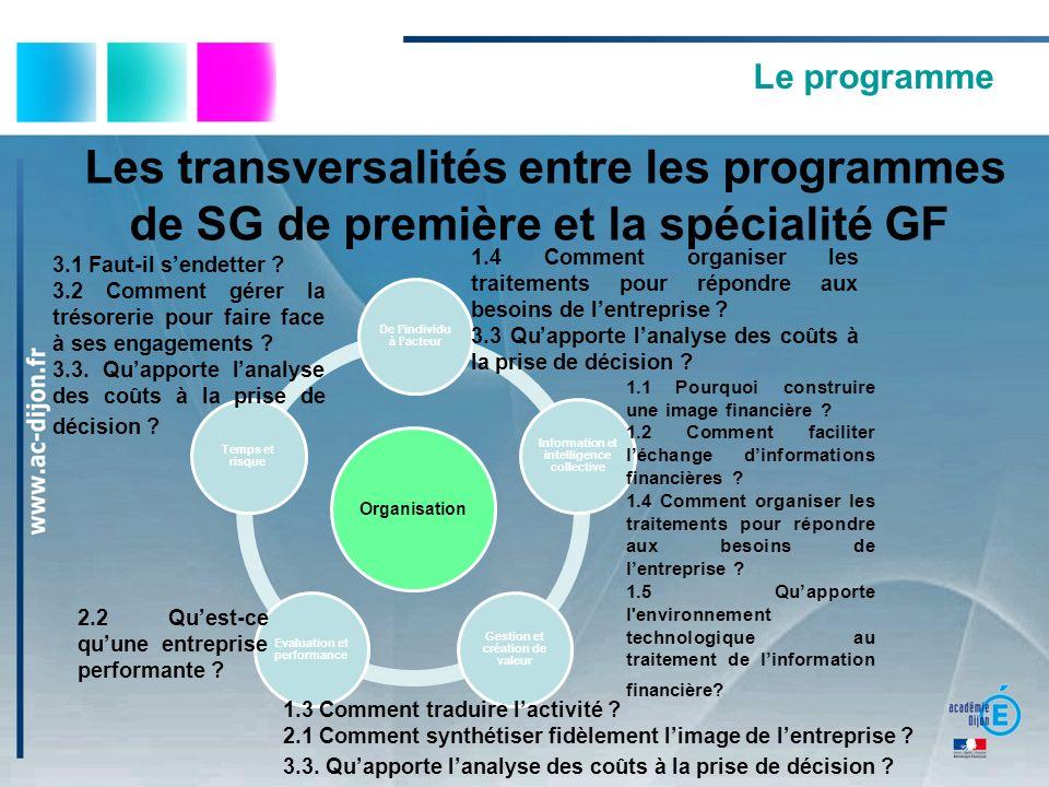 Le programme Les transversalités entre les programmes de SG de première et la spécialité GF.