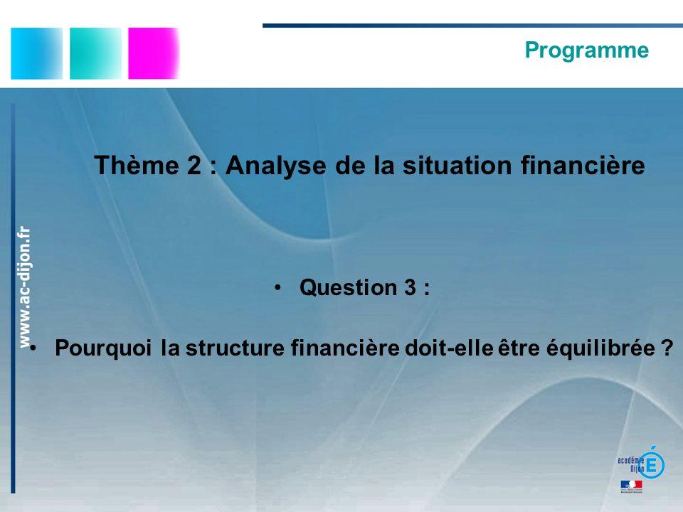 Thème 2 : Analyse de la situation financière