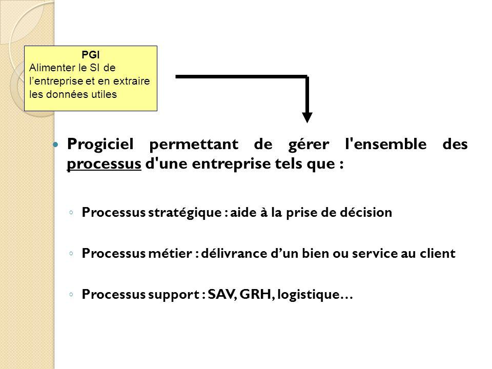 PGI Alimenter le SI de l'entreprise et en extraire les données utiles.
