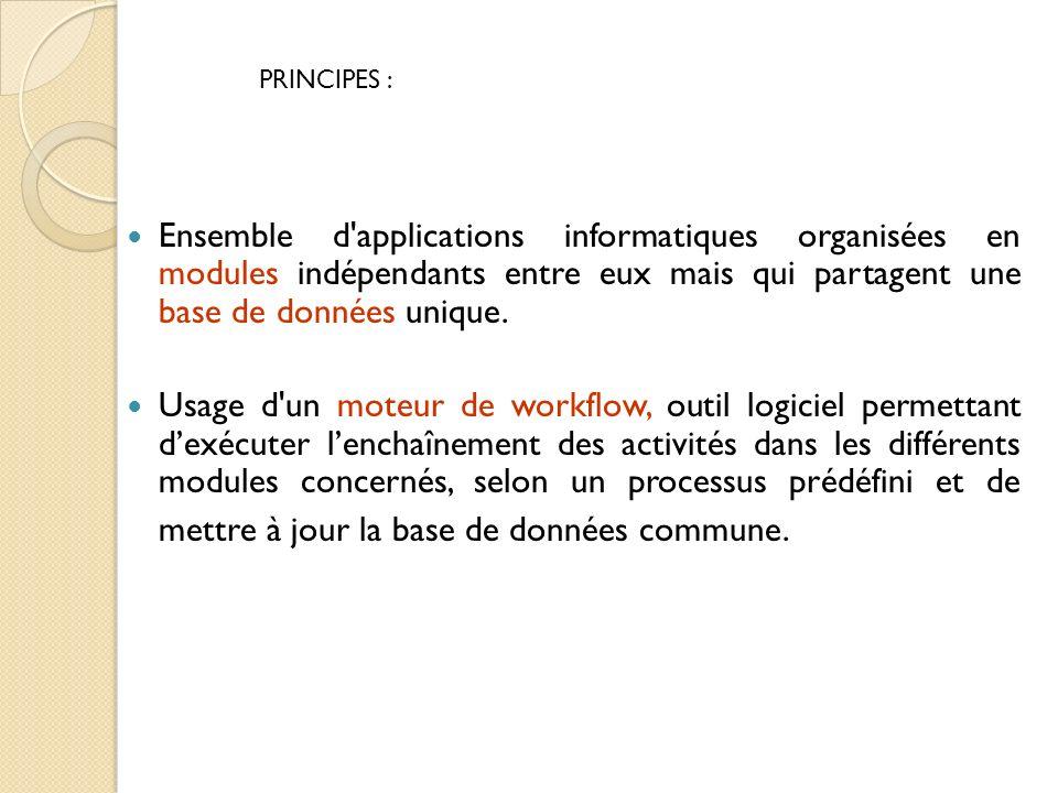 PRINCIPES : Ensemble d applications informatiques organisées en modules indépendants entre eux mais qui partagent une base de données unique.