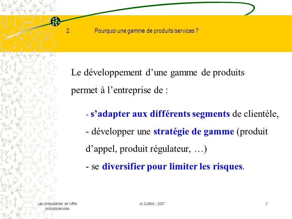 Les composantes de l offre produits/services