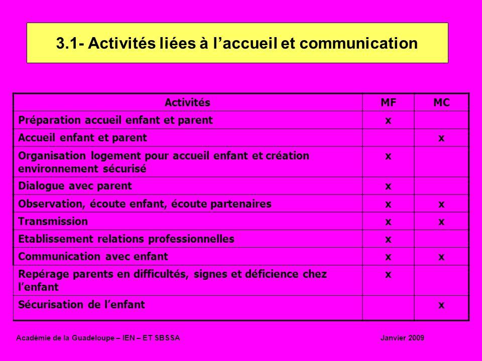 3.1- Activités liées à l'accueil et communication