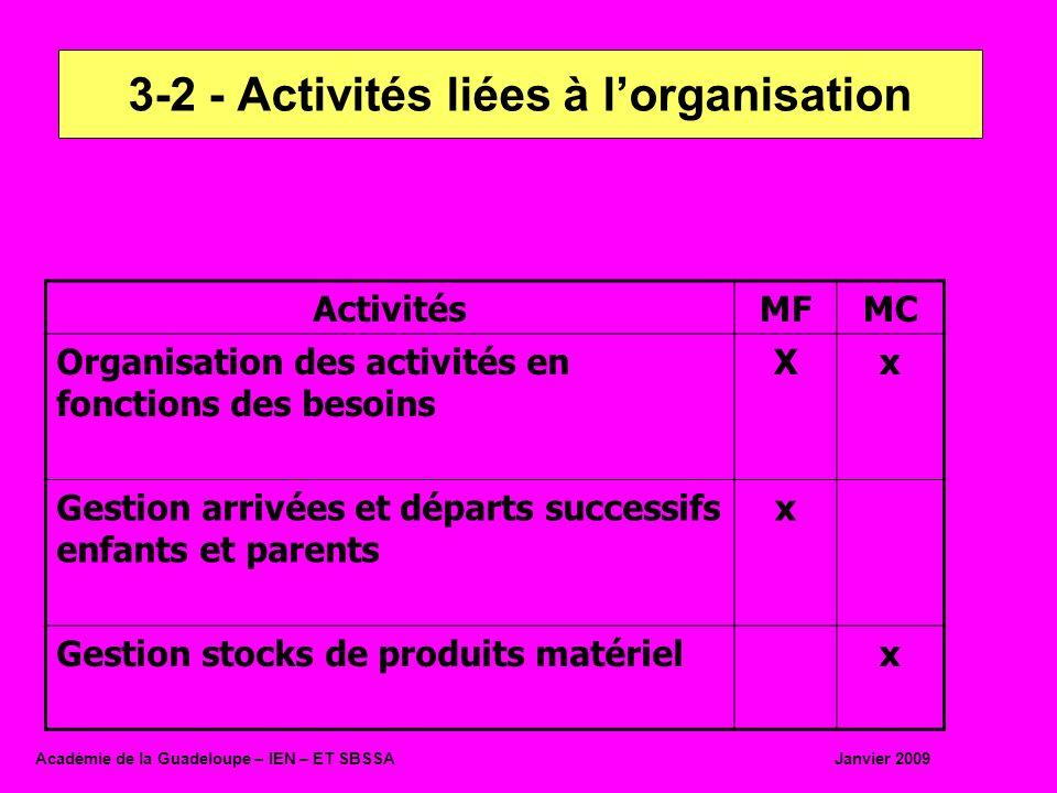 3-2 - Activités liées à l'organisation