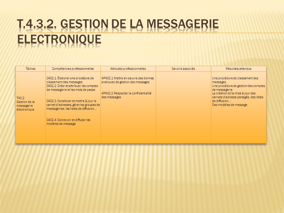 T.4.3.2. GESTION DE LA MESSAGERIE ELECTRONIQUE