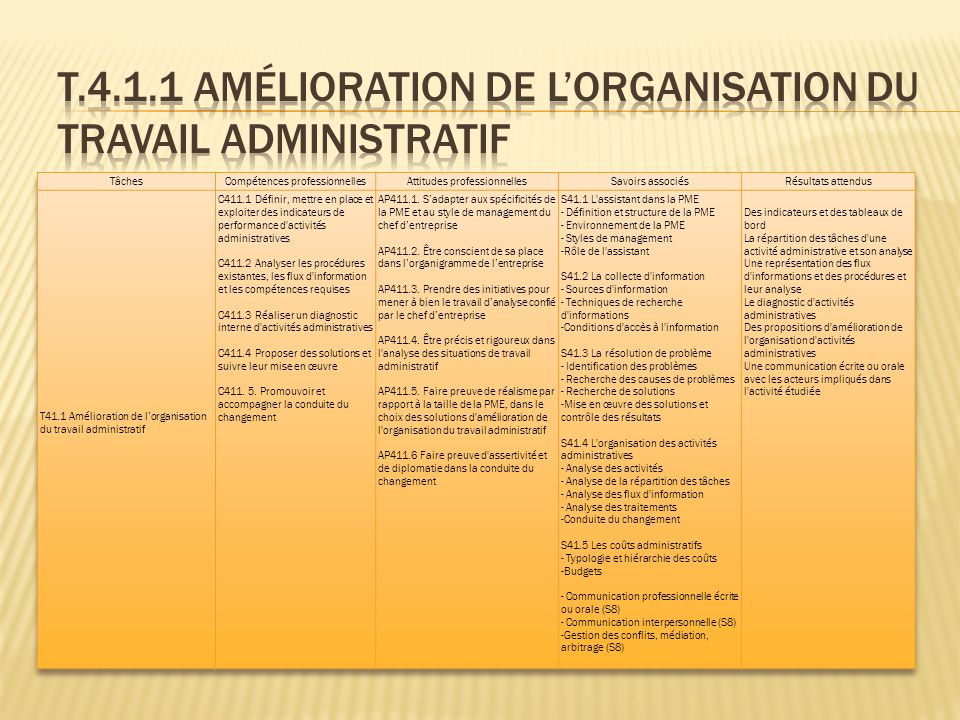 T.4.1.1 Amélioration de l'organisation du travail administratif