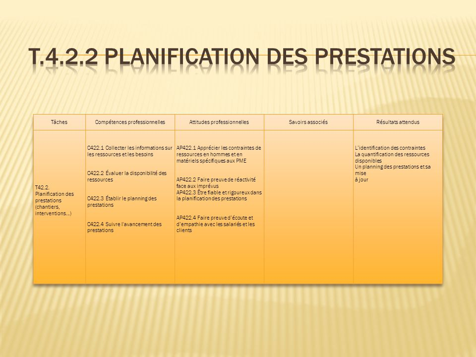 T.4.2.2 Planification des prestations