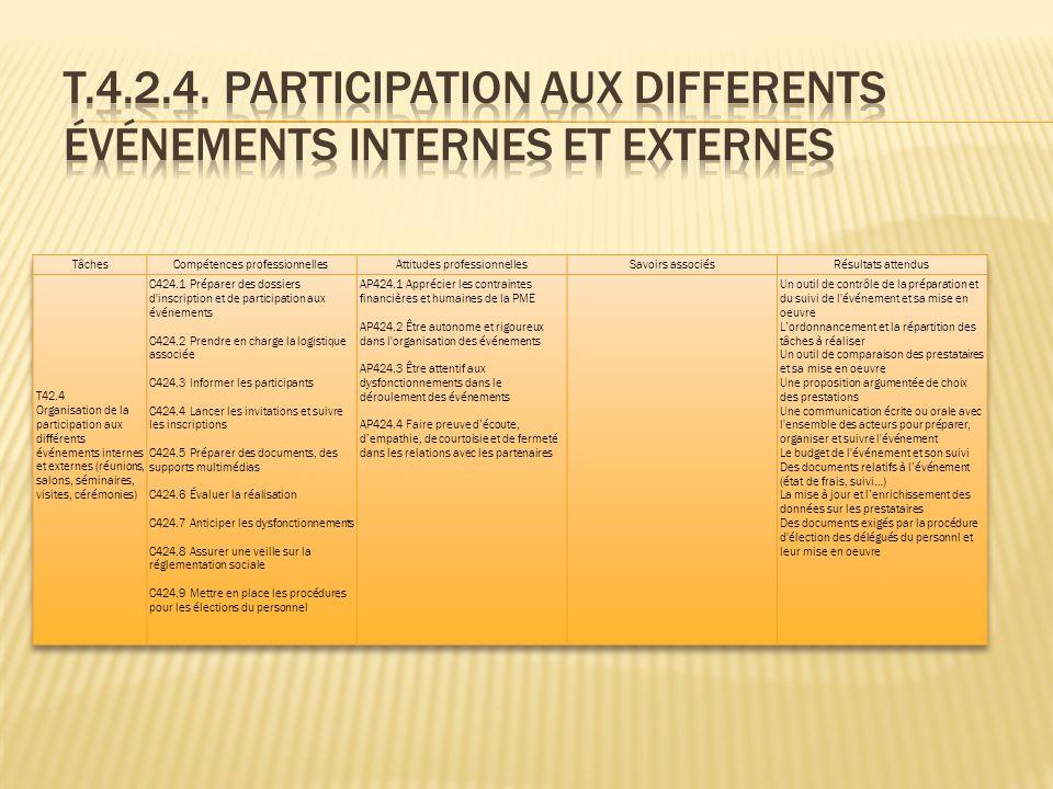 T.4.2.4. PARTICIPATION AUX DIFFERENTS ÉVÉNEMENTS INTERNES ET EXTERNES