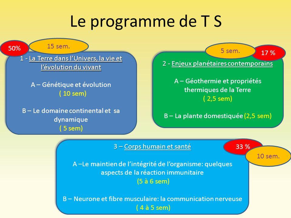 Le programme de T S 15 sem. 50% 5 sem. 17 %
