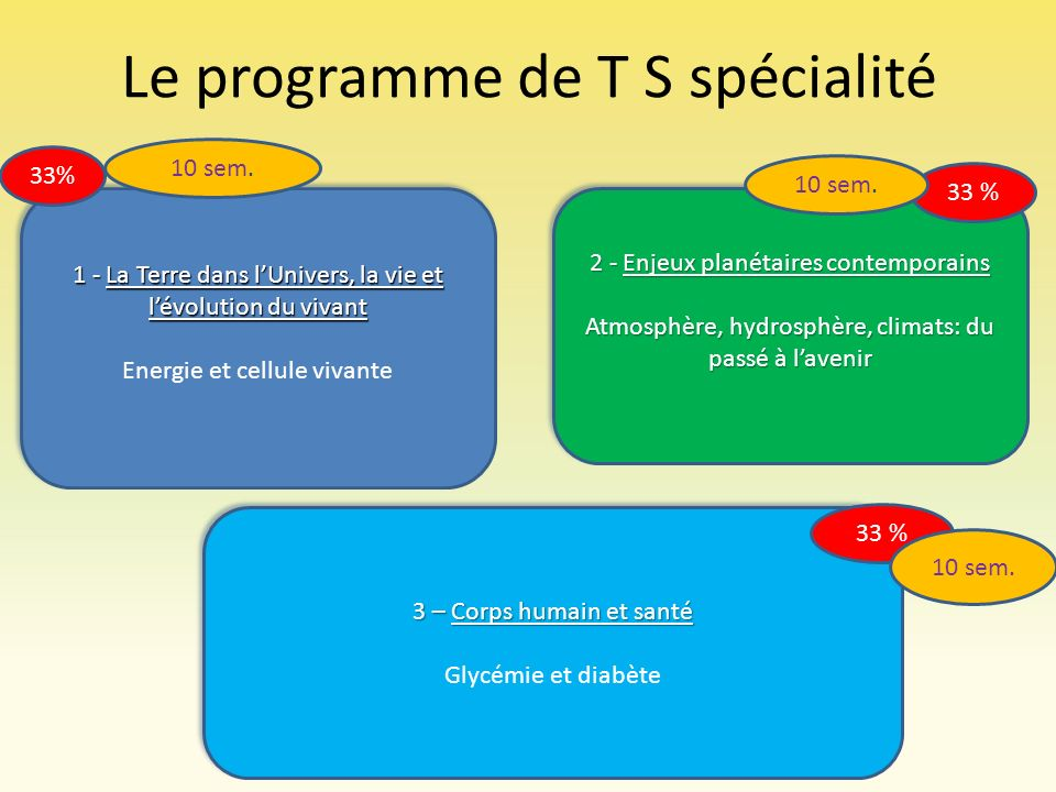 Le programme de T S spécialité