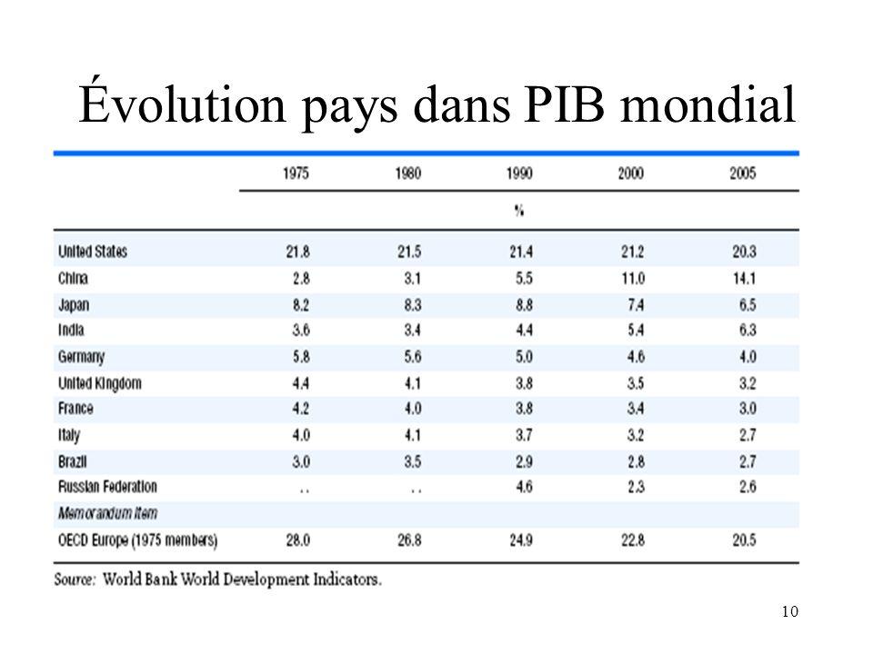 Évolution pays dans PIB mondial