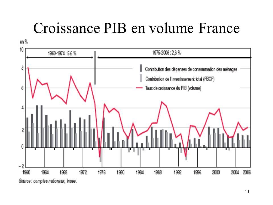 Croissance PIB en volume France