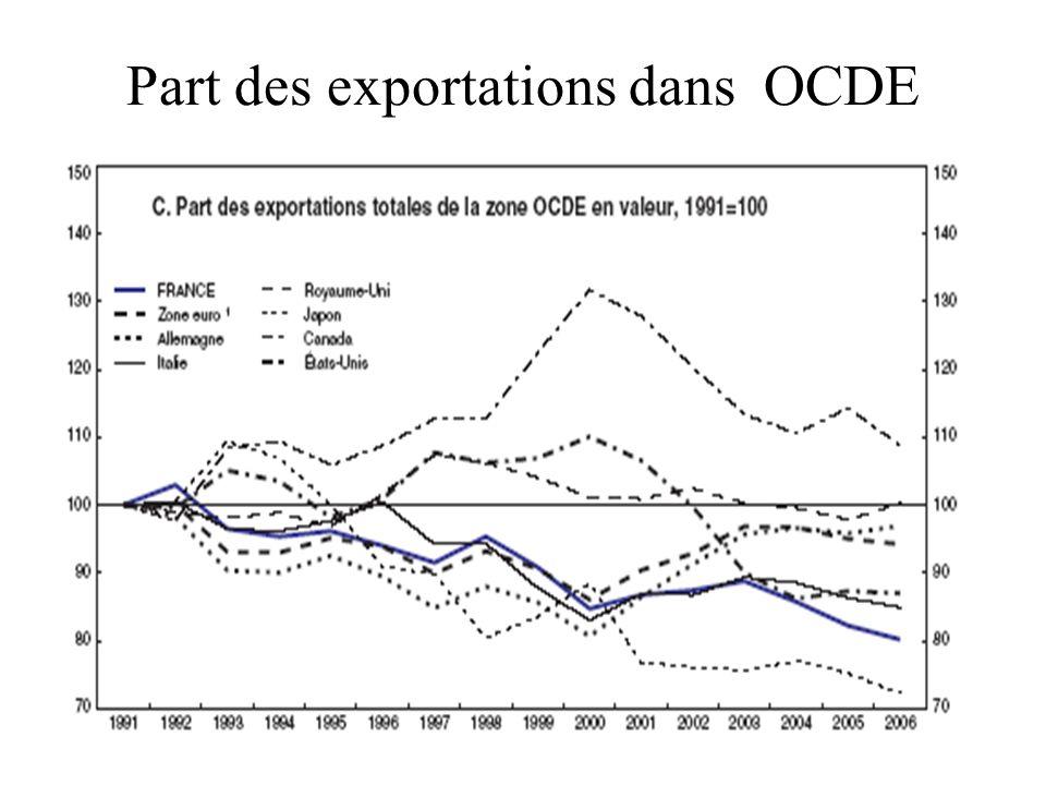 Part des exportations dans OCDE