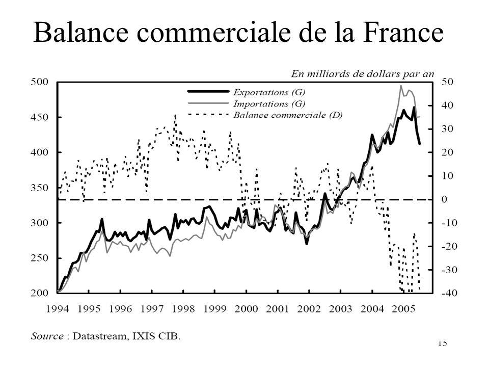 Balance commerciale de la France