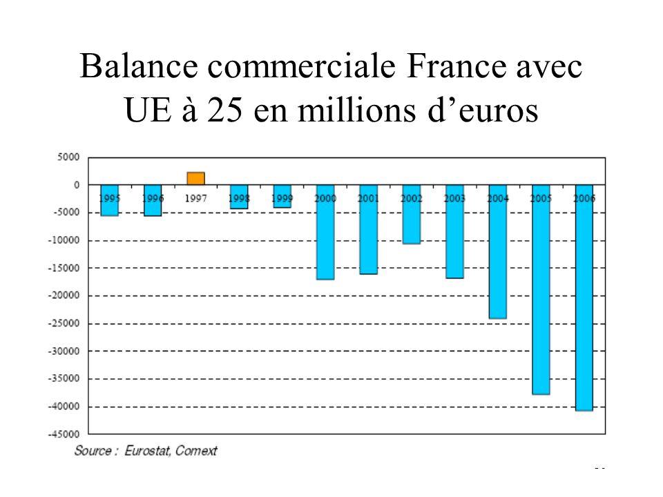 Balance commerciale France avec UE à 25 en millions d'euros