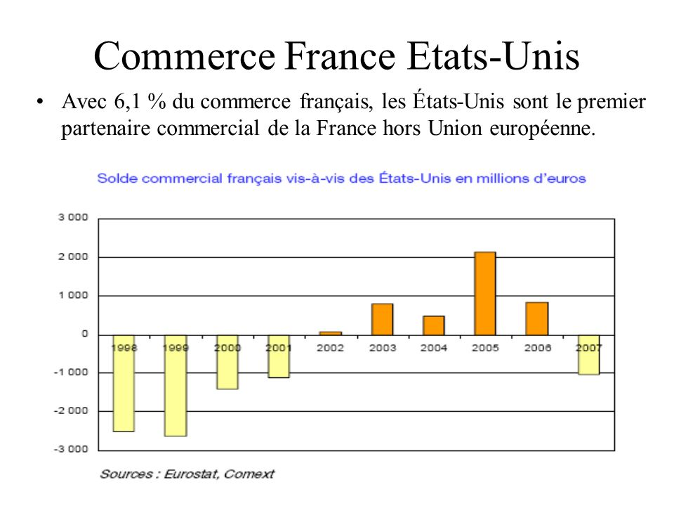 Commerce France Etats-Unis