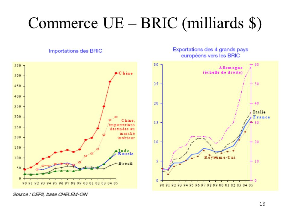 Commerce UE – BRIC (milliards $)