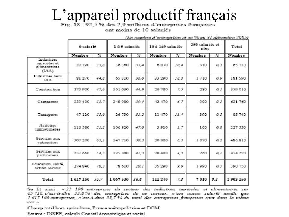 L'appareil productif français