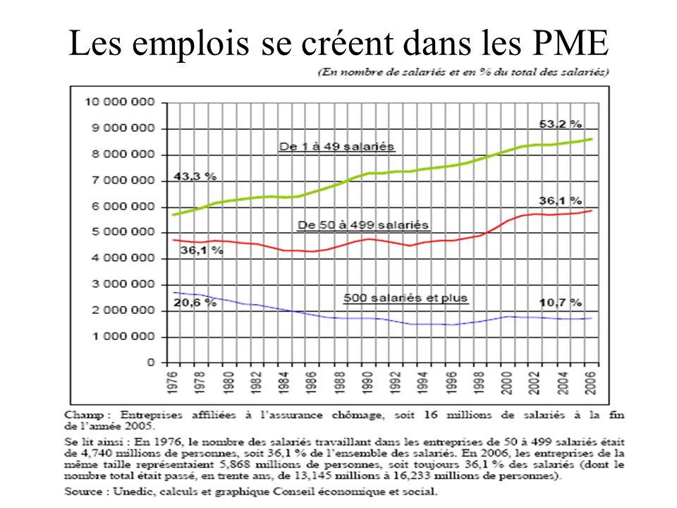 Les emplois se créent dans les PME