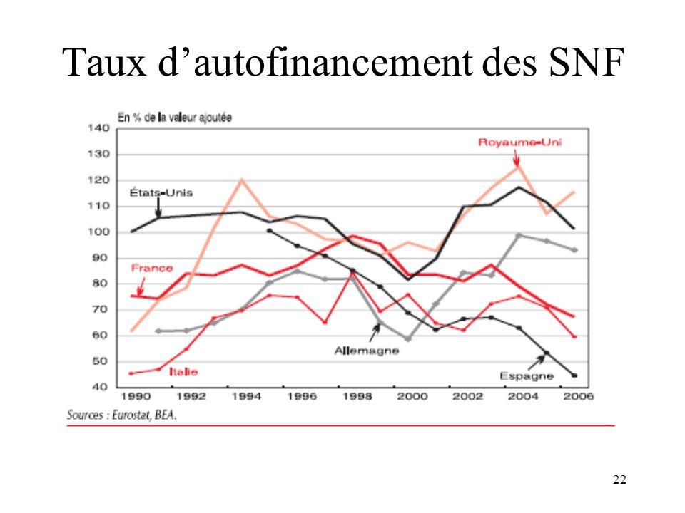 Taux d'autofinancement des SNF