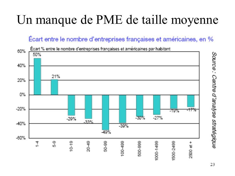 Un manque de PME de taille moyenne