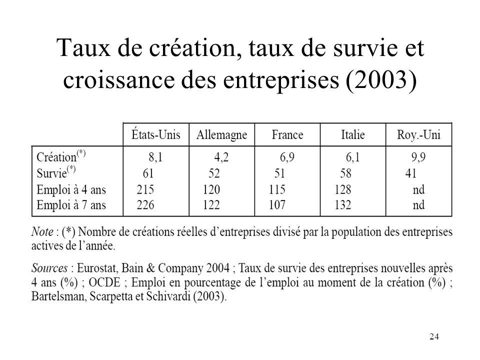 Taux de création, taux de survie et croissance des entreprises (2003)