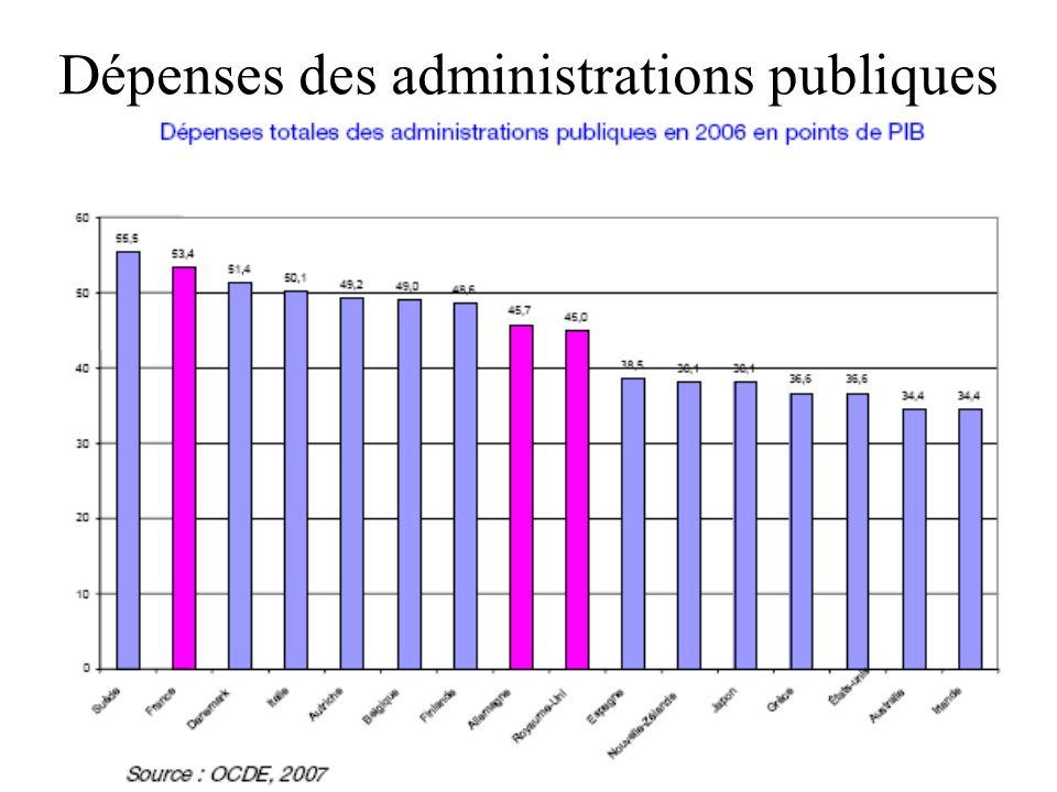 Dépenses des administrations publiques